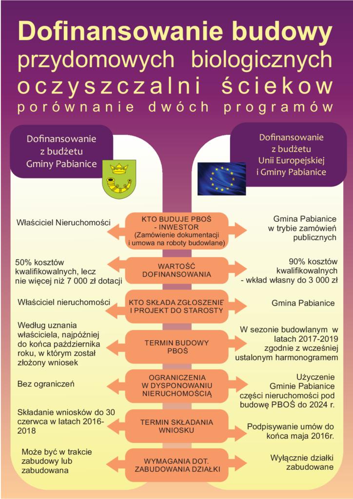Infografika - porównanie programów dofinansowania PBOŚ